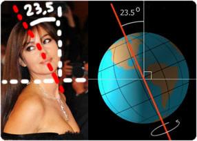 Monica Bellucci e l'asse terrestre, stessa inclinazione: coincidenza?